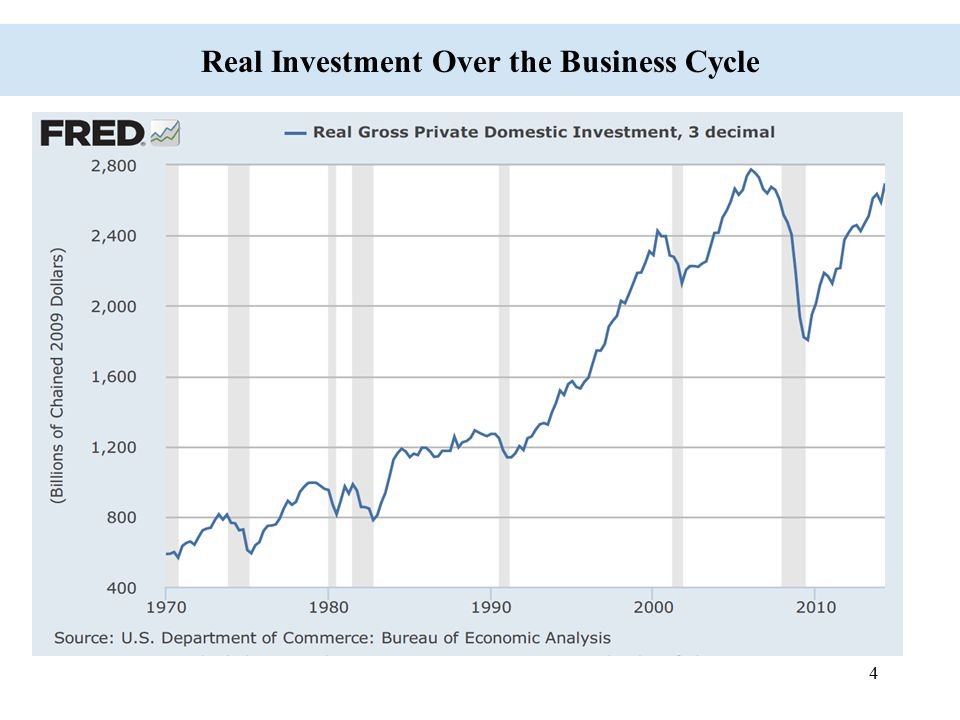 Real Investment Over the Business Cycle