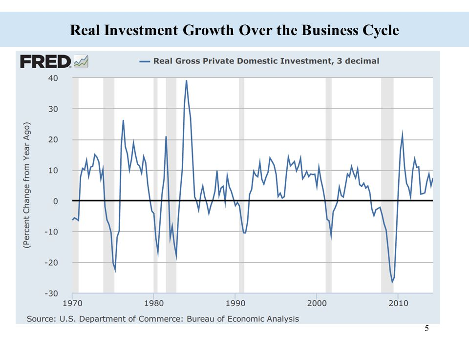 Real Investment Growth Over the Business Cycle