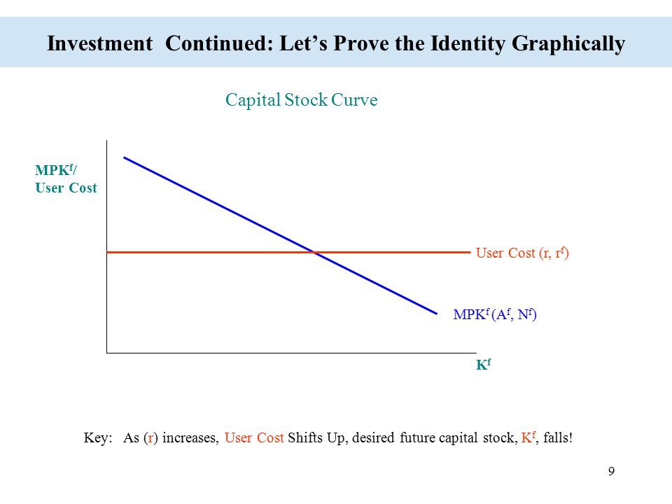 Investment Continued: Let's Prove the Identity Graphically