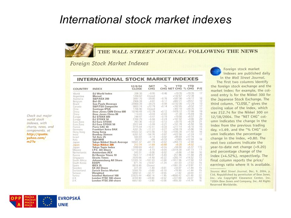 International stock market indexes