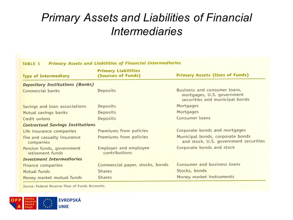 Primary Assets and Liabilities of Financial Intermediaries