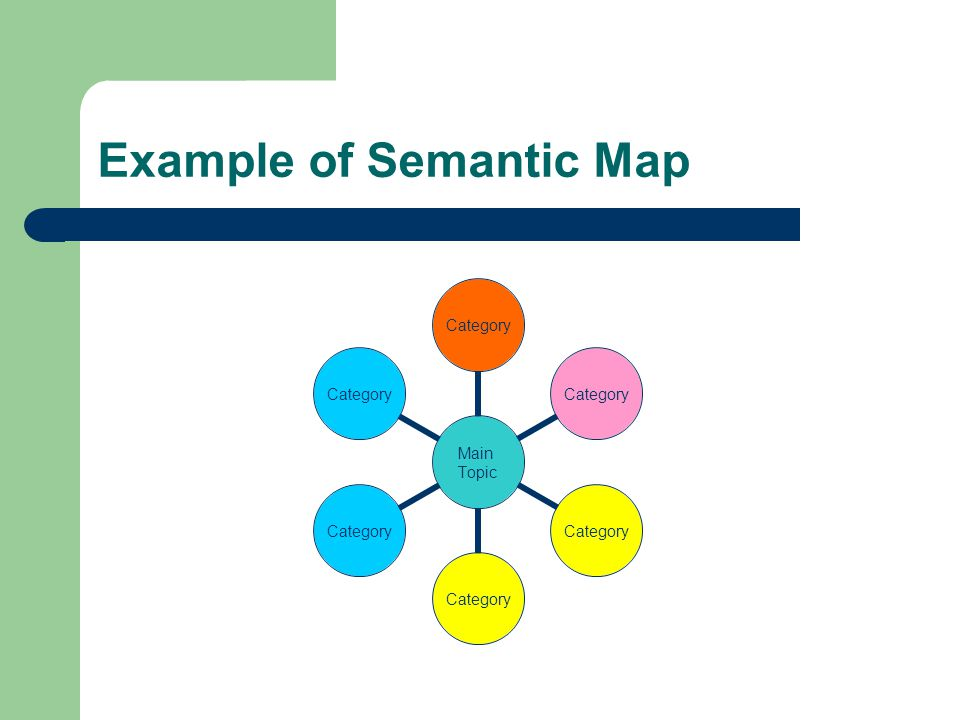 Example of Semantic Map