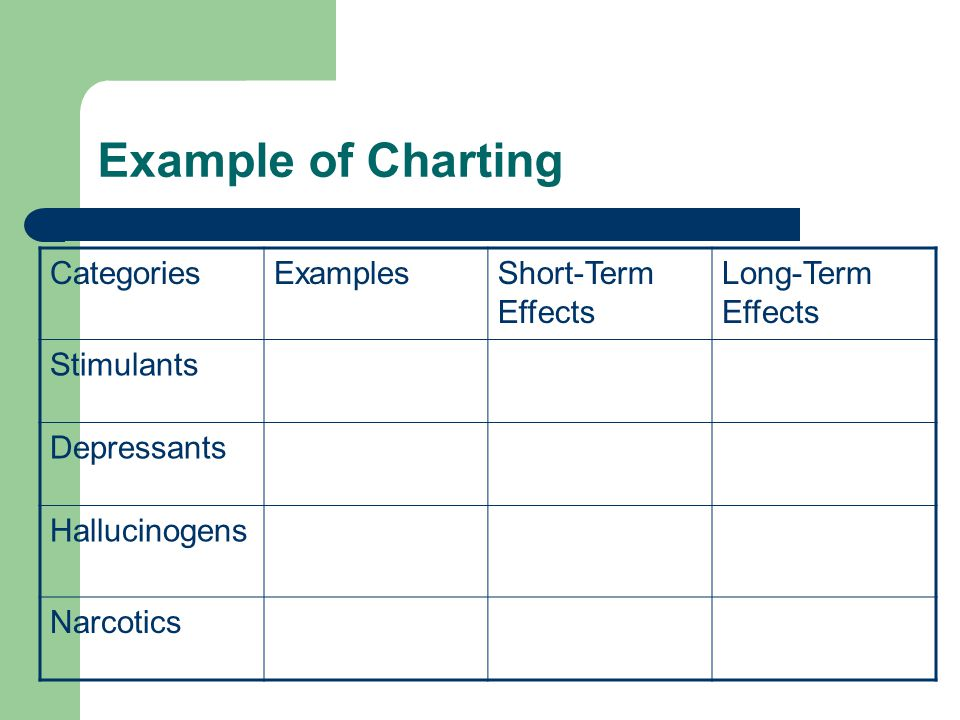 Example of Charting Categories Examples Short-Term Effects