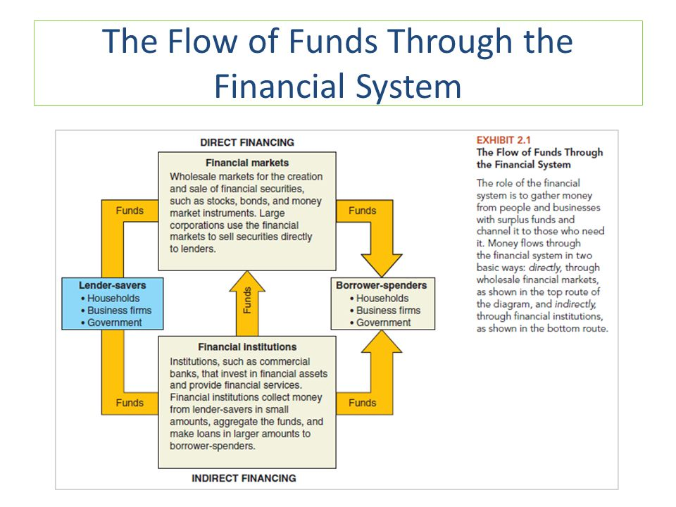 The Flow of Funds Through the Financial System