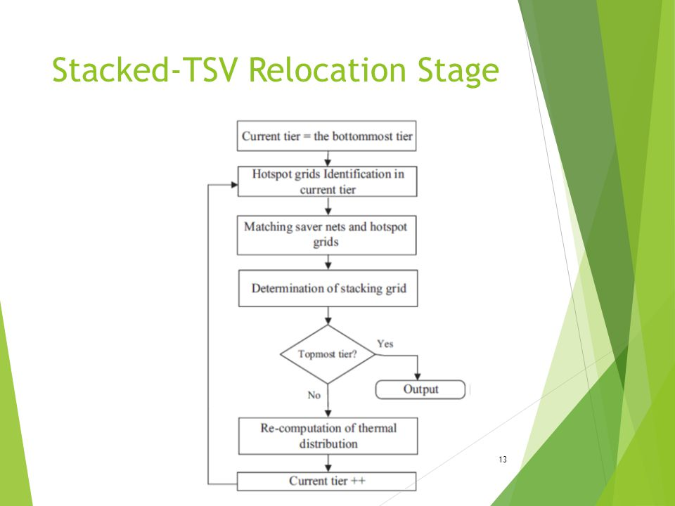 Stacked-TSV Relocation Stage