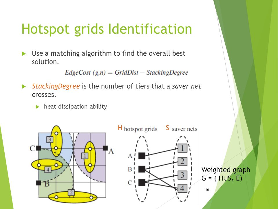 Hotspot grids Identification