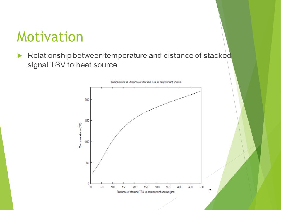 Motivation Relationship between temperature and distance of stacked signal TSV to heat source