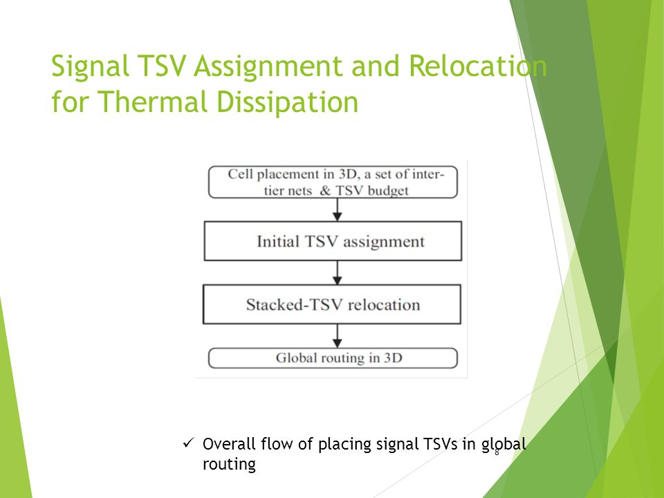 Signal TSV Assignment and Relocation for Thermal Dissipation
