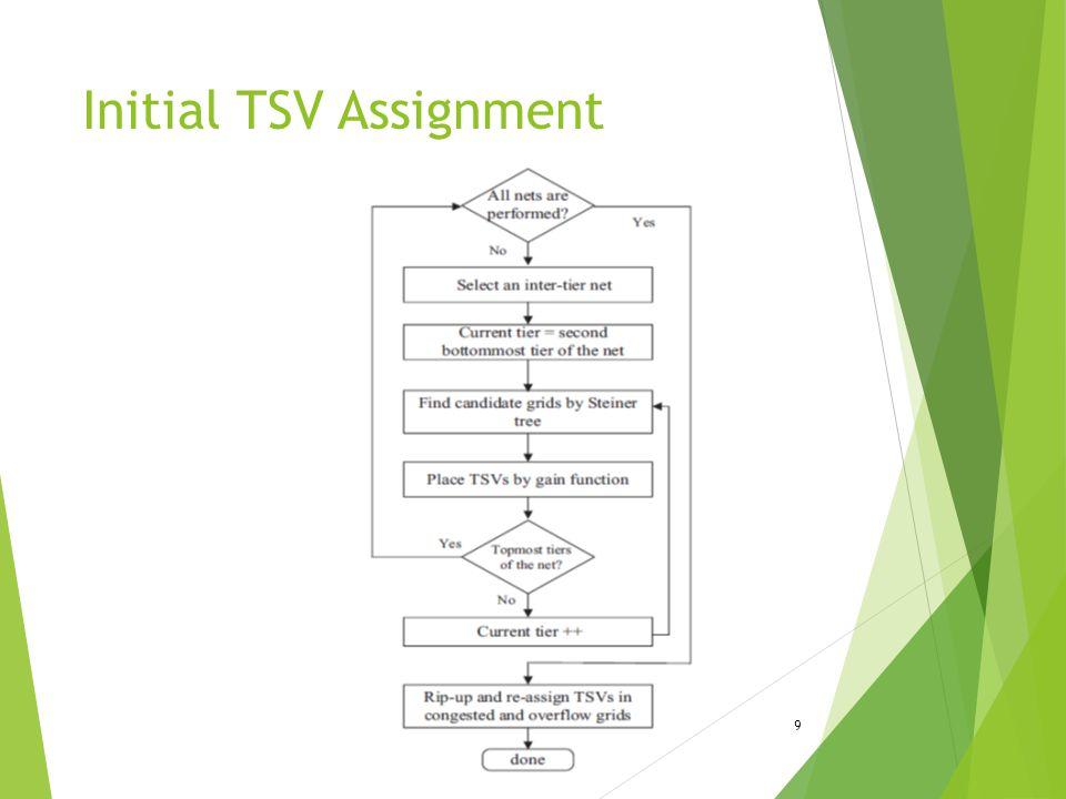 Initial TSV Assignment