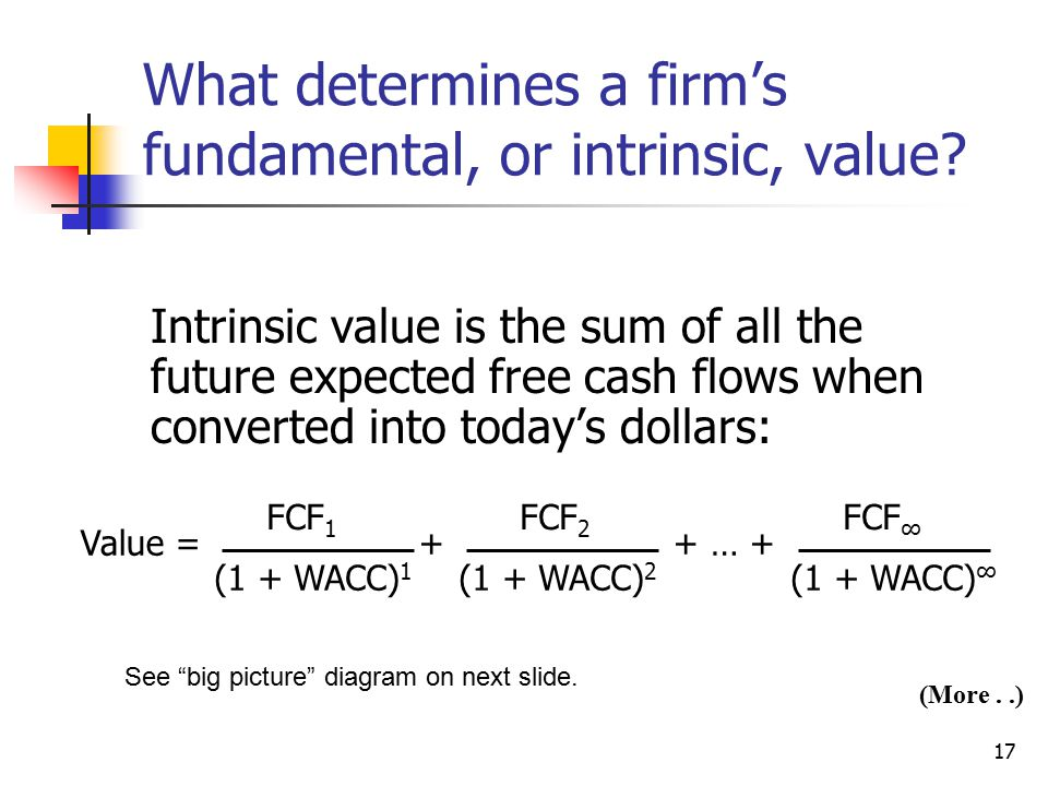 What determines a firm's fundamental, or intrinsic, value