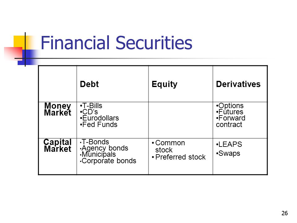 Financial Securities Debt Equity Derivatives Money Market Capital