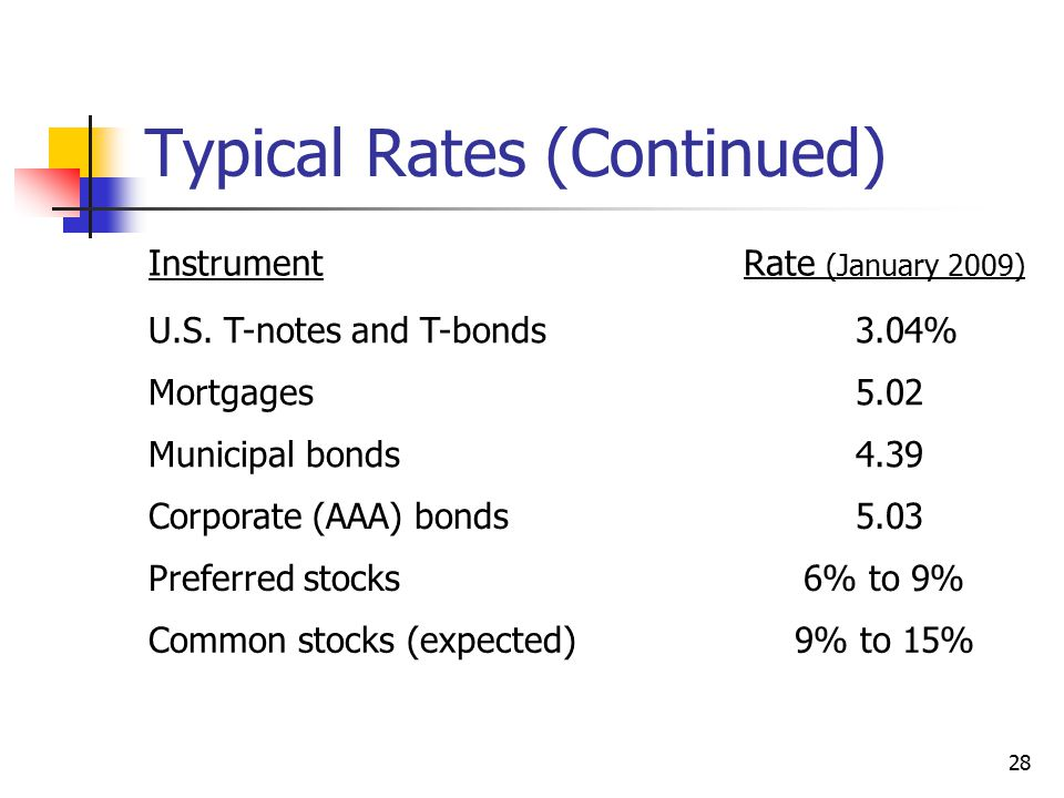 Typical Rates (Continued)