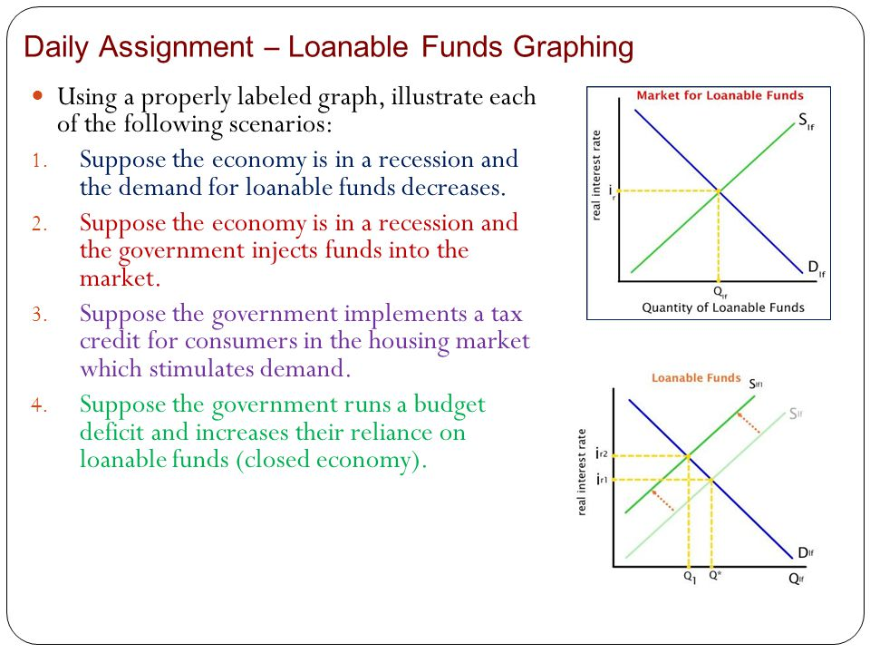 Daily Assignment – Loanable Funds Graphing
