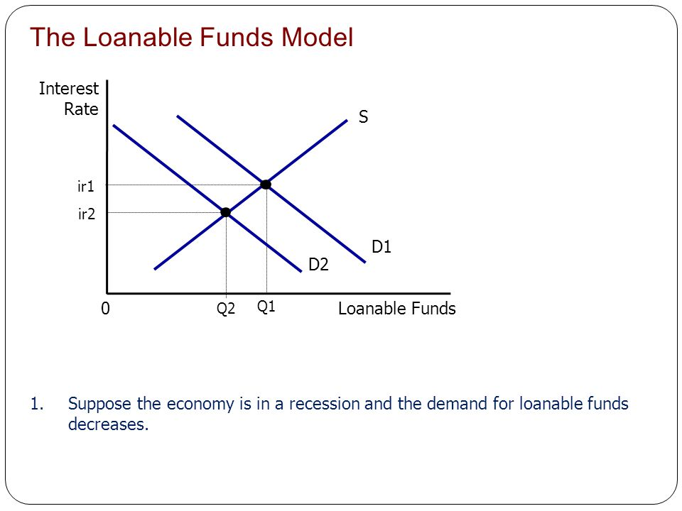 The Loanable Funds Model
