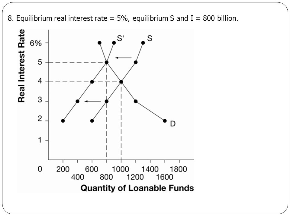 8. Equilibrium real interest rate = 5%, equilibrium S and I = 800 billion.