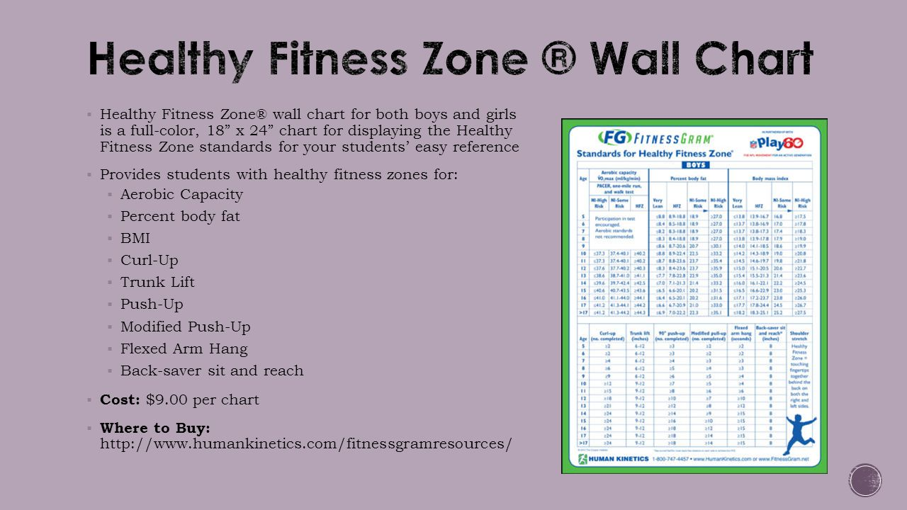 Healthy Fitness Zone ® Wall Chart