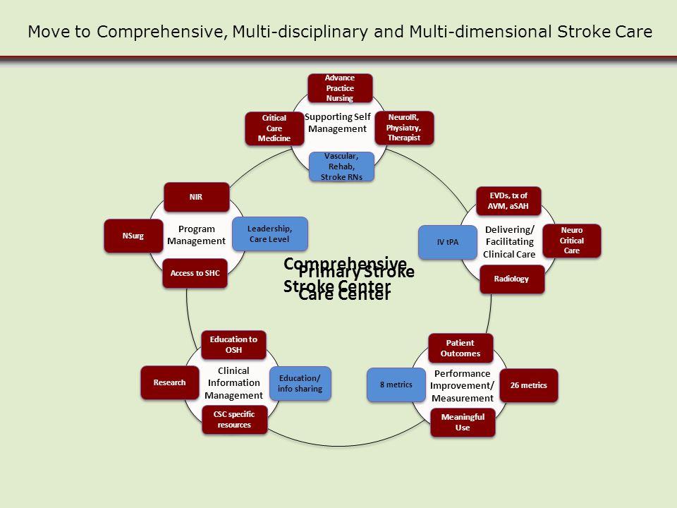 Comprehensive Stroke Center Primary Stroke Care Center
