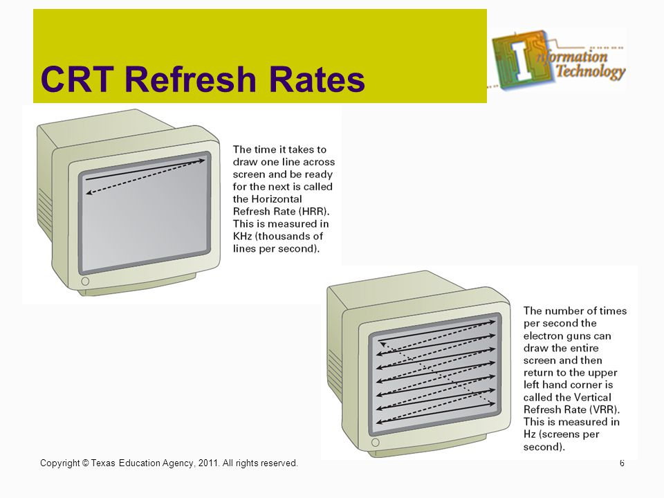 CRT Refresh Rates Copyright © Texas Education Agency, 2011. All rights reserved.