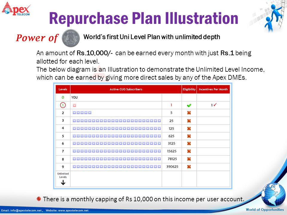 World's first Uni Level Plan with unlimited depth