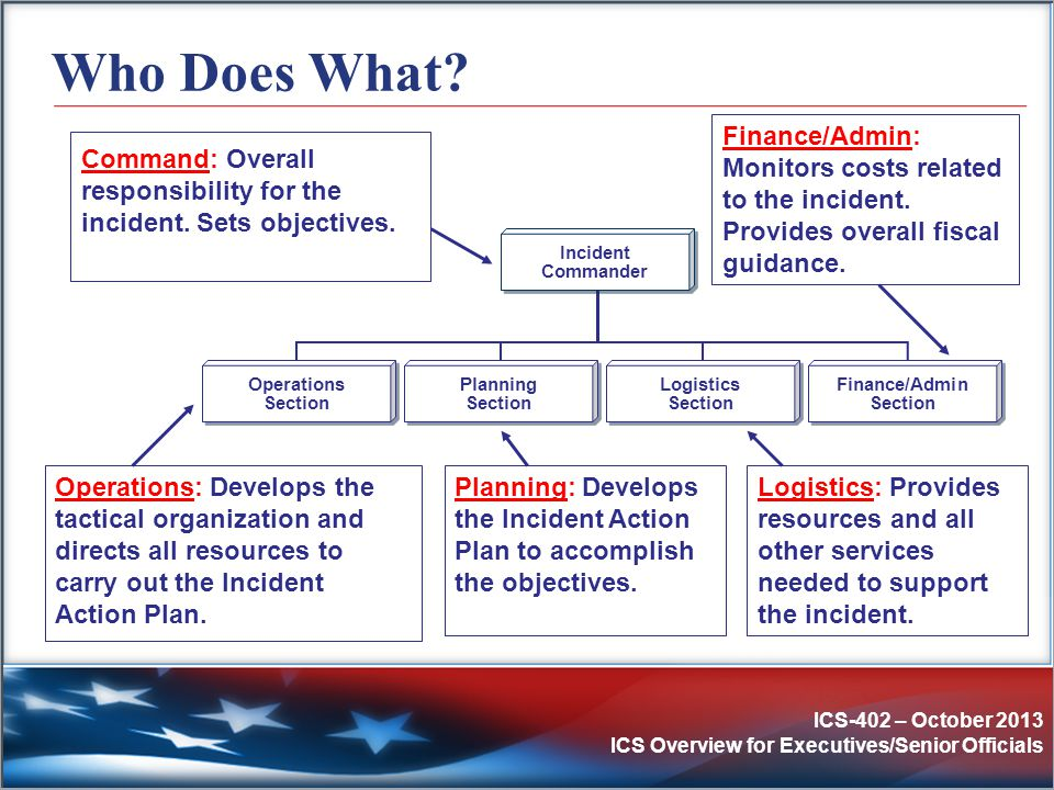 Who Does What Incident. Commander. Operations. Section. Planning. Logistics. Finance/Admin.