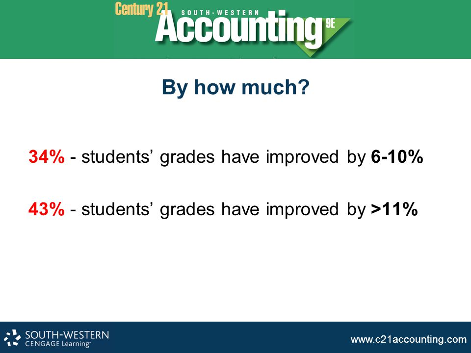 By how much 34% - students' grades have improved by 6-10%