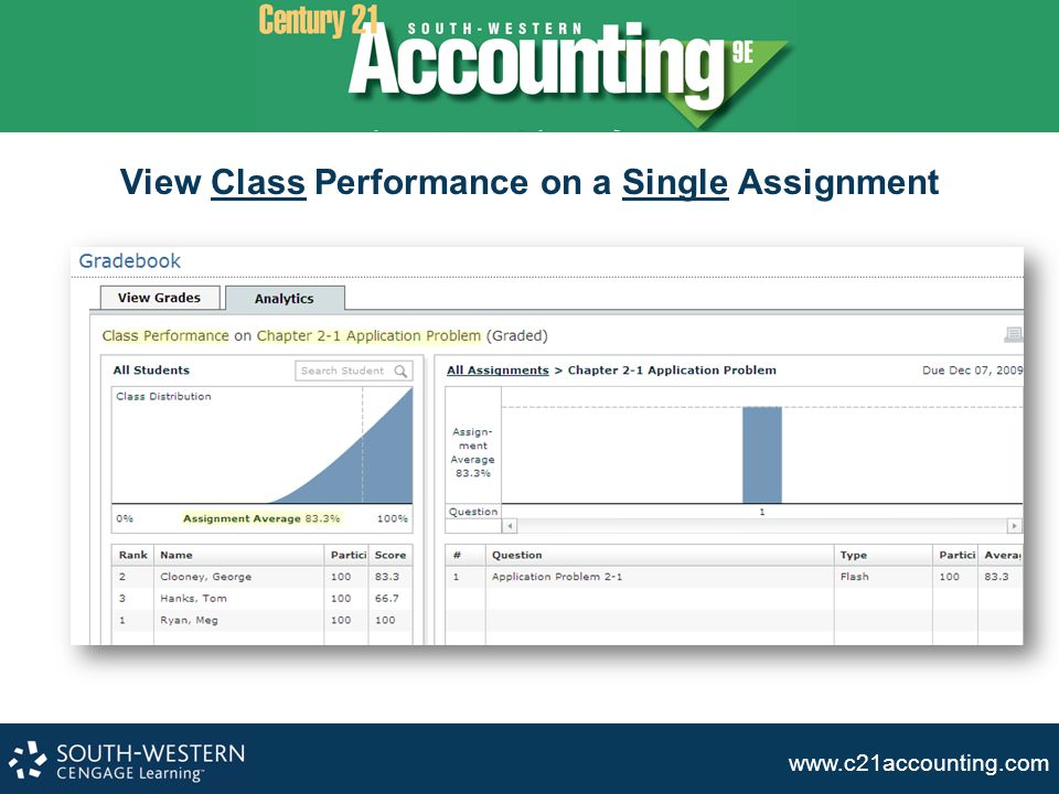 View Class Performance on a Single Assignment