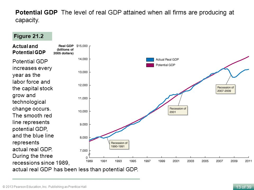 Potential GDP The level of real GDP attained when all firms are producing at capacity.