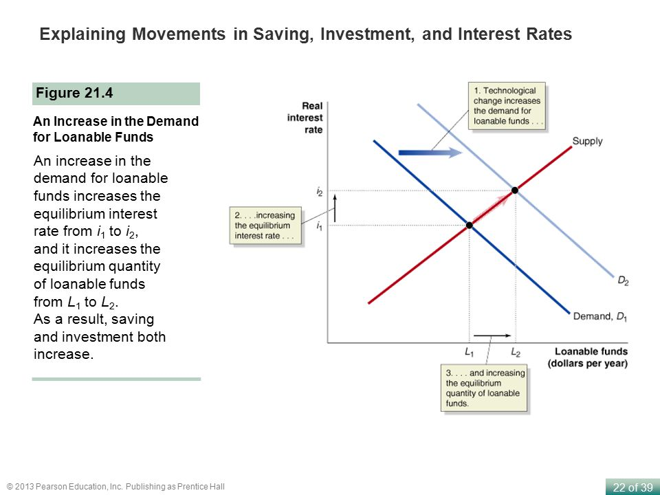 Explaining Movements in Saving, Investment, and Interest Rates