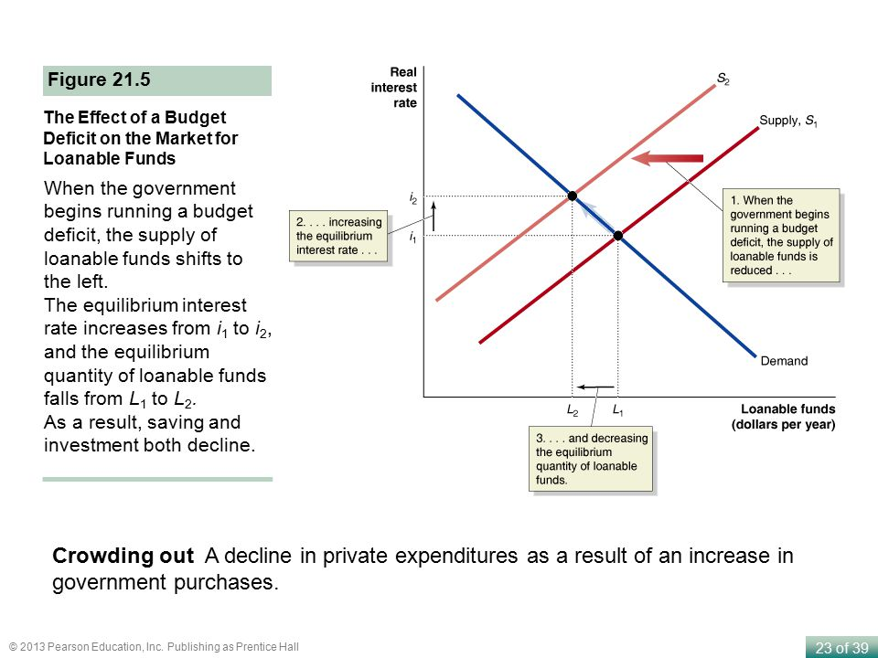 Figure 21.5 The Effect of a Budget Deficit on the Market for Loanable Funds.
