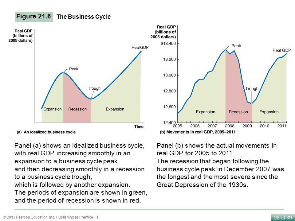 national bureau of economic research nber business cycle dating committee