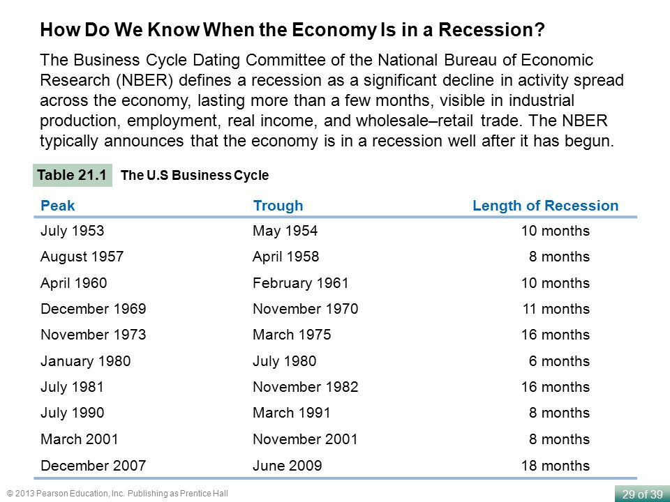 How Do We Know When the Economy Is in a Recession