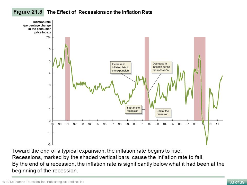Figure 21.8 The Effect of Recessions on the Inflation Rate. Toward the end of a typical expansion, the inflation rate begins to rise.