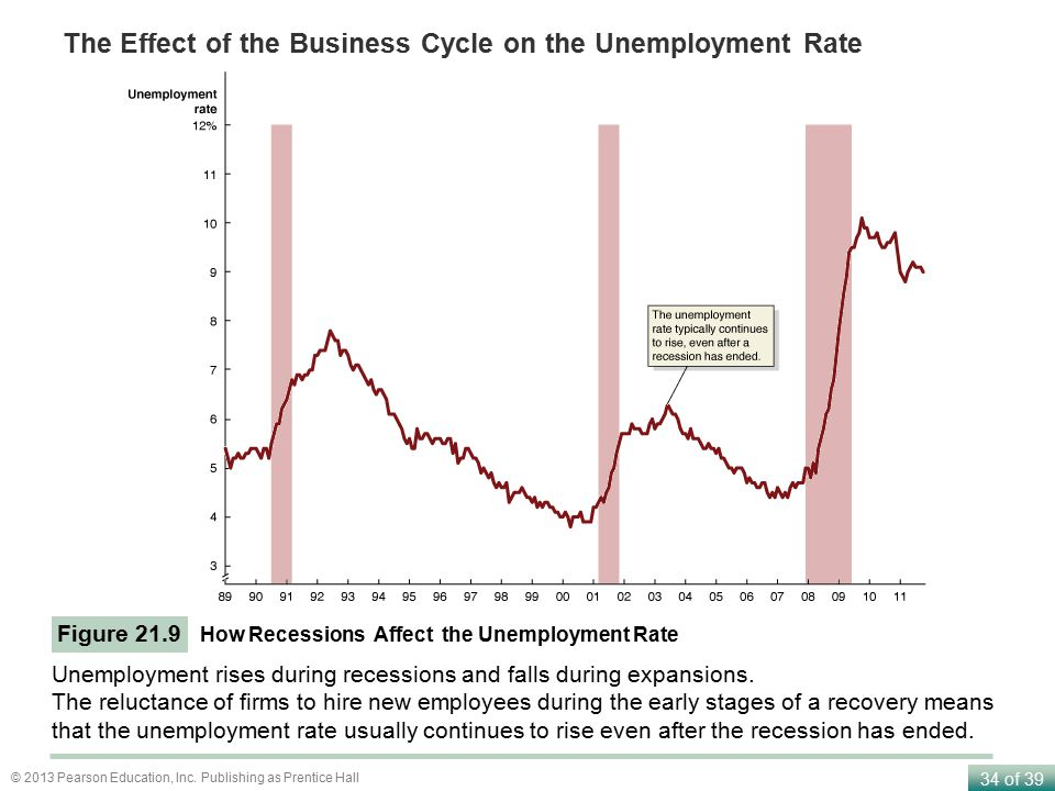 The Effect of the Business Cycle on the Unemployment Rate