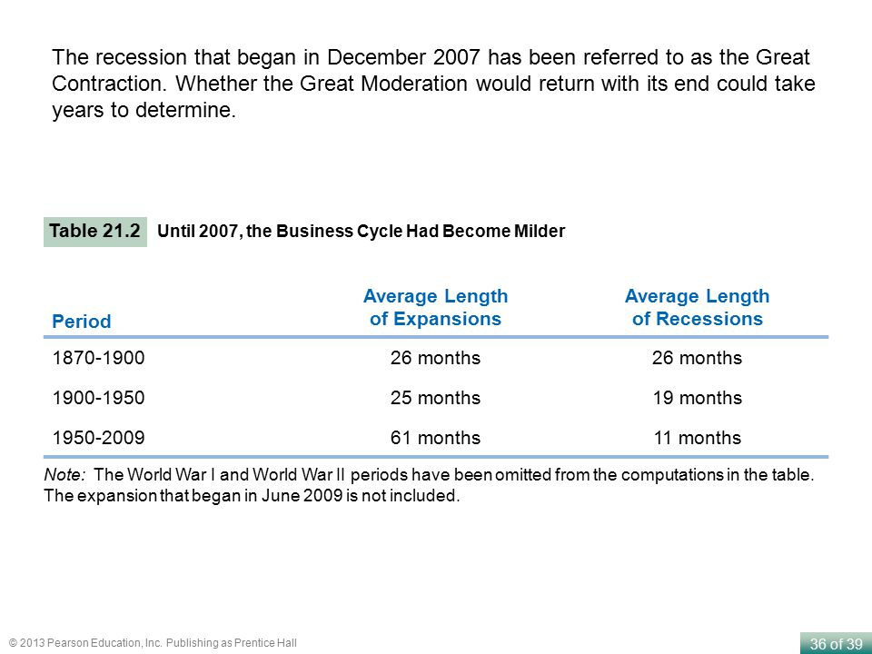 Average Length of Expansions Average Length of Recessions