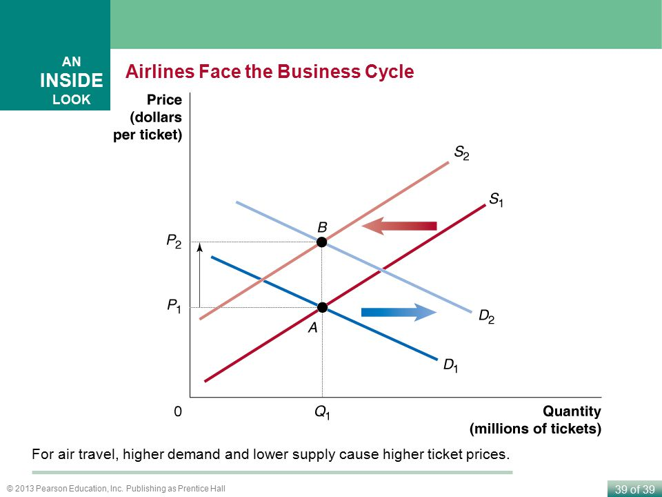 Airlines Face the Business Cycle