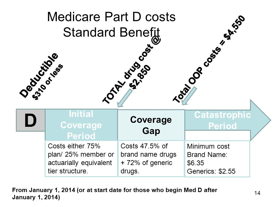 Medicare Part D costs Standard Benefit