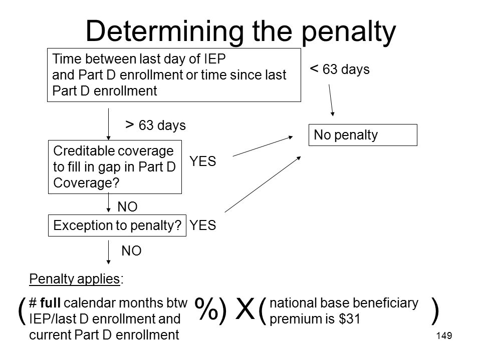 Determining the penalty
