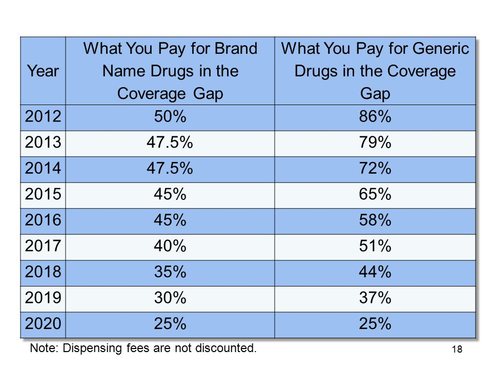 What You Pay for Brand Name Drugs in the Coverage Gap