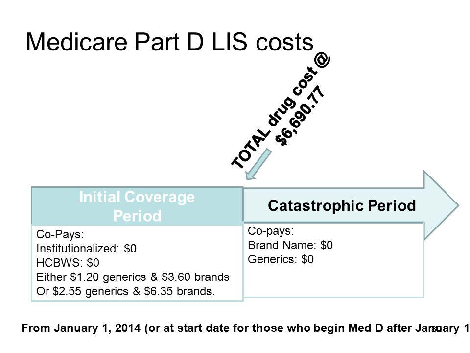 Medicare Part D LIS costs