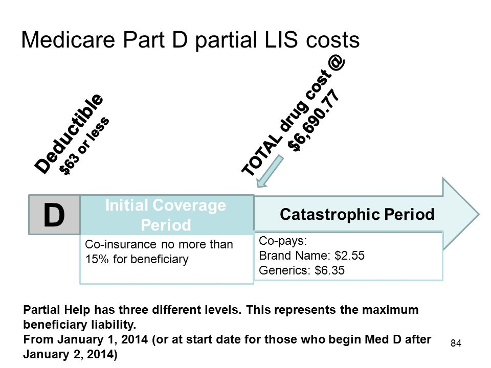 Medicare Part D partial LIS costs