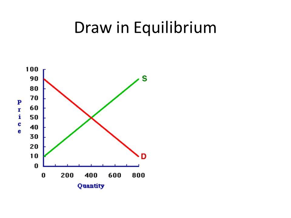 Draw in Equilibrium