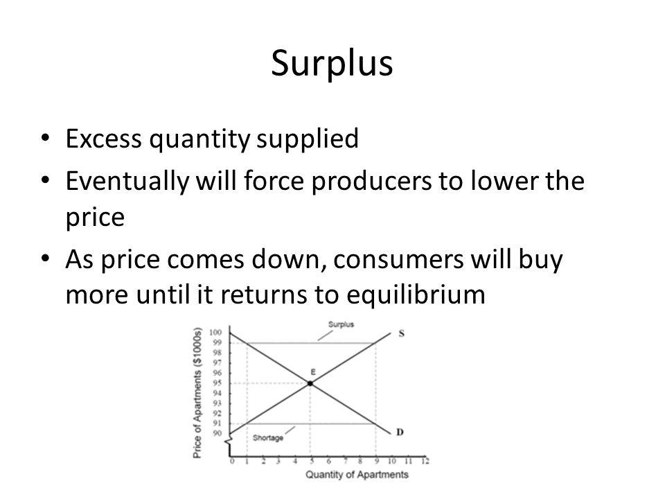 Surplus Excess quantity supplied