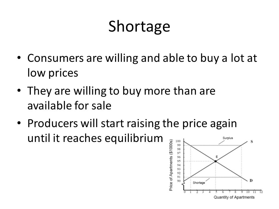 Shortage Consumers are willing and able to buy a lot at low prices