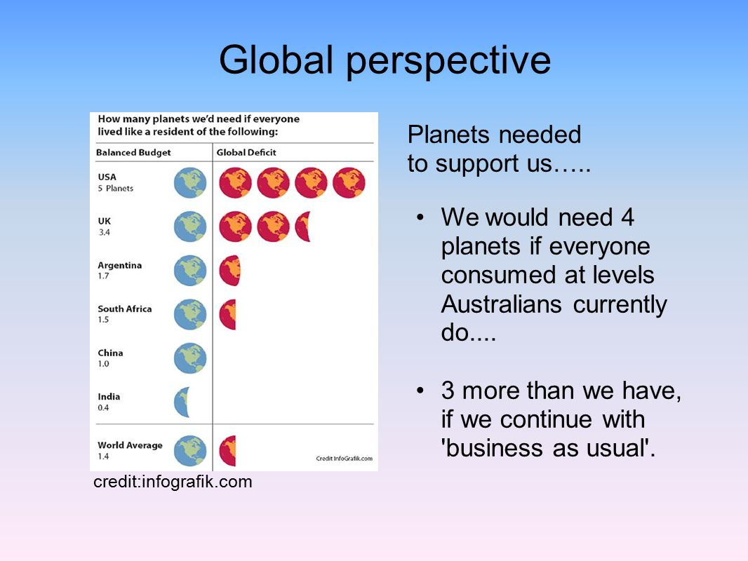 Global perspective Planets needed to support us…..
