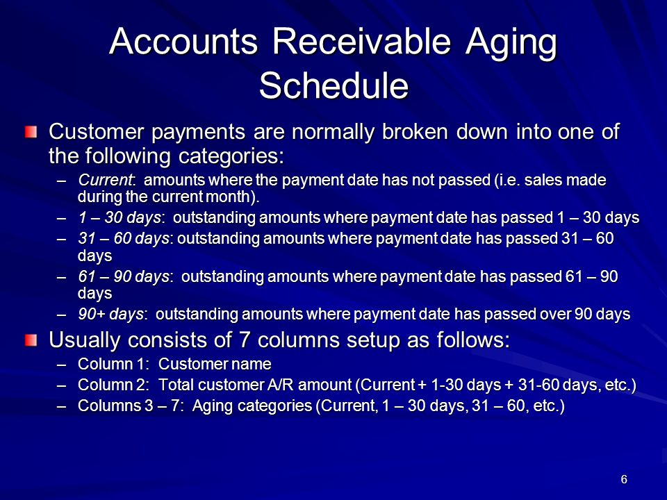 Accounts Receivable Aging Schedule