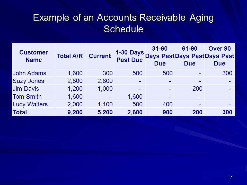 Example of an Accounts Receivable Aging Schedule