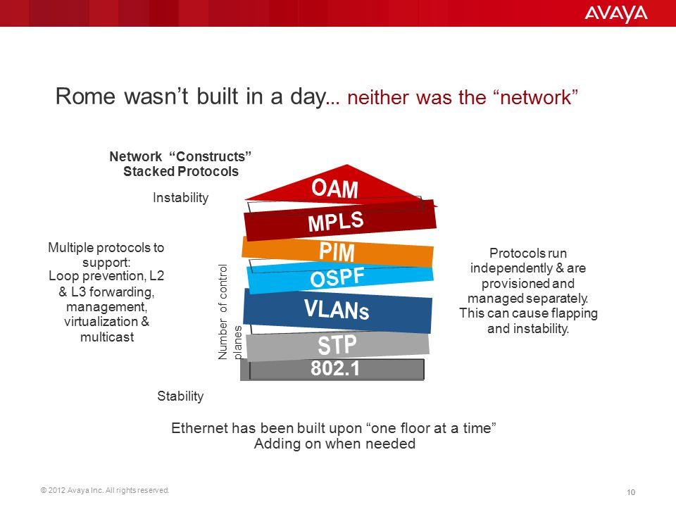 Rome wasn't built in a day… neither was the network
