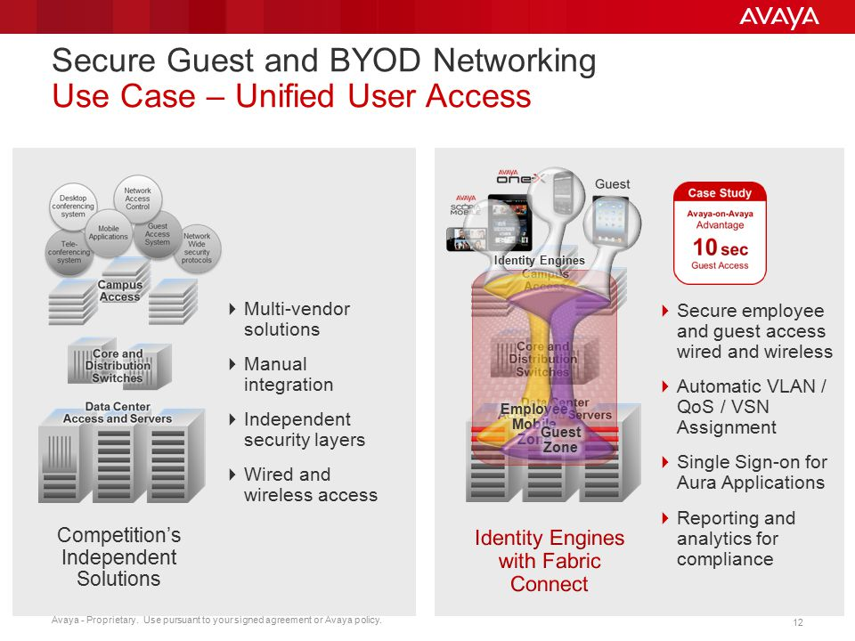 Secure Guest and BYOD Networking Use Case – Unified User Access