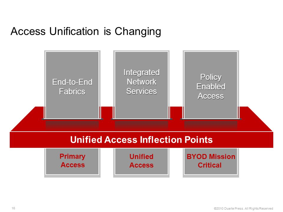 Access Unification is Changing