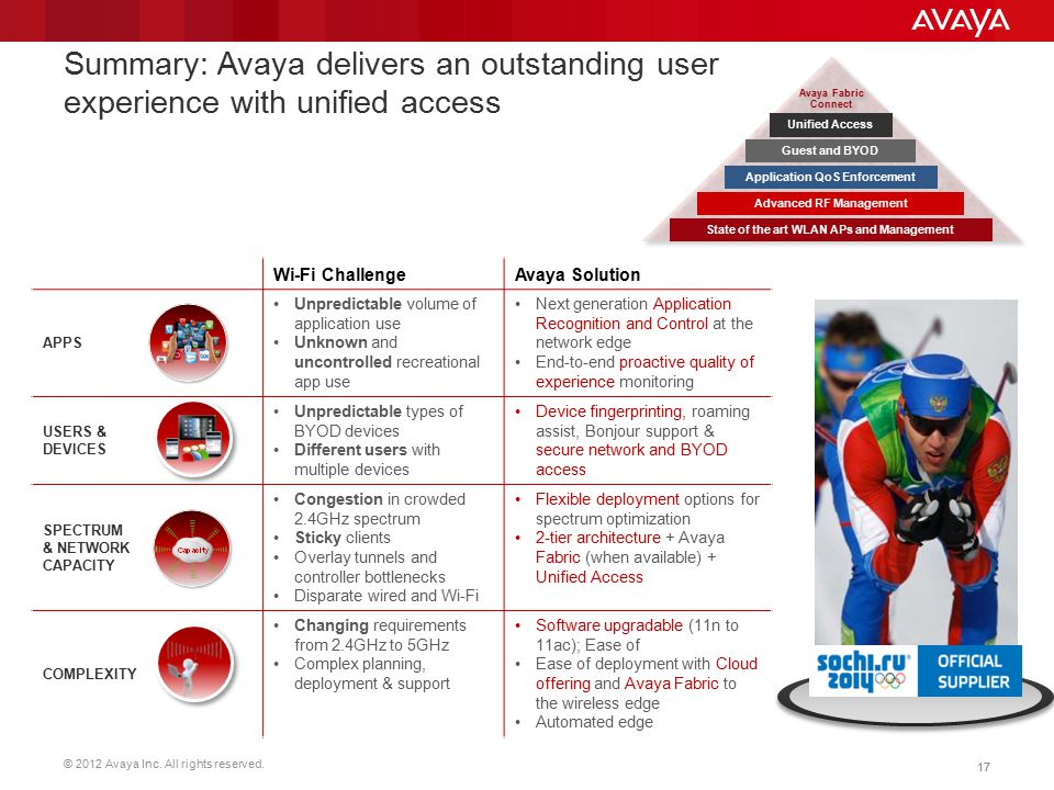Summary: Avaya delivers an outstanding user experience with unified access